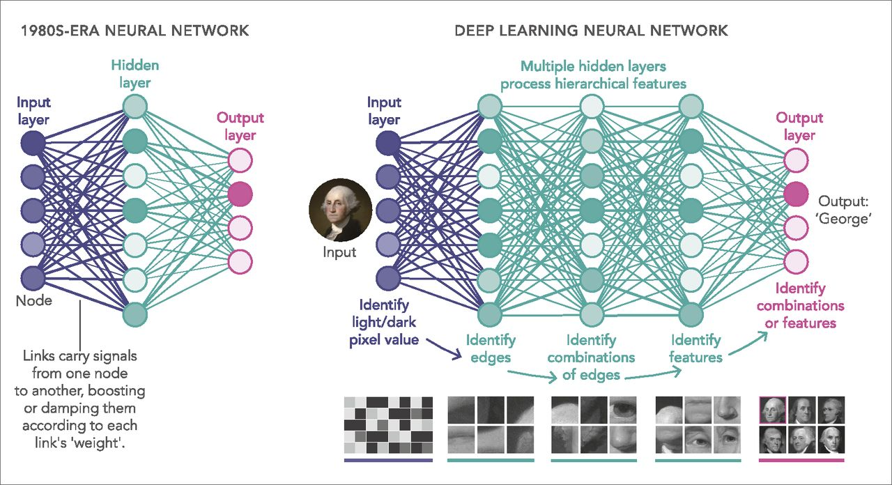Signal Processing and Artificial Intelligence